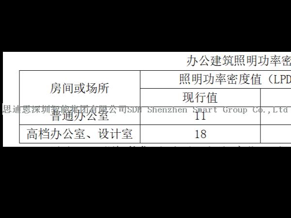 思迪恩-亮化工程照明简述在提高照明质量的前提下实施节能(续2)
