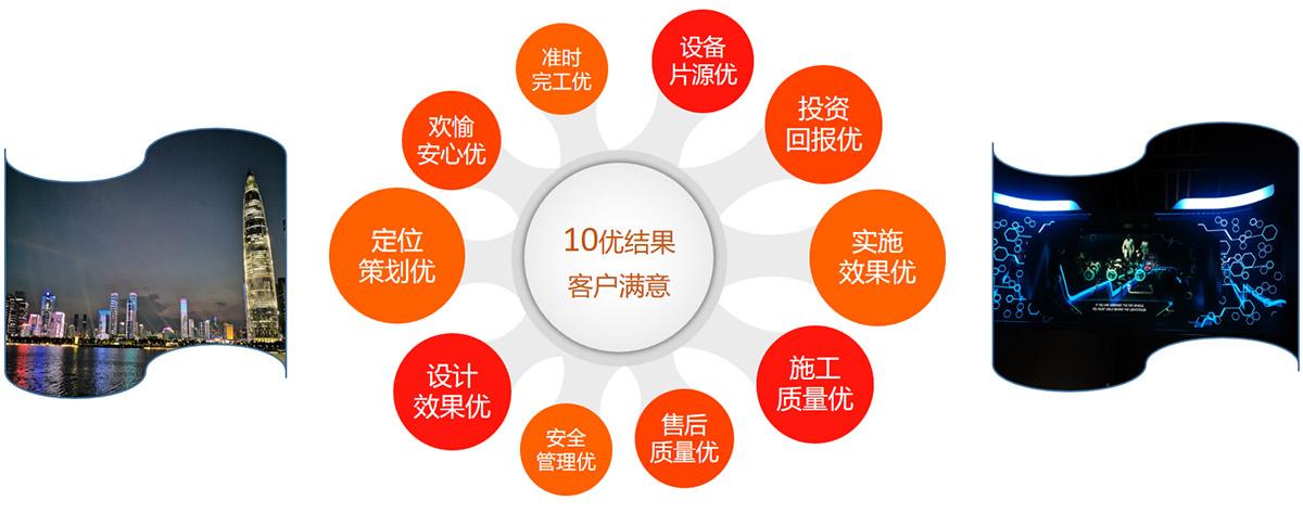 10优结果客户满意